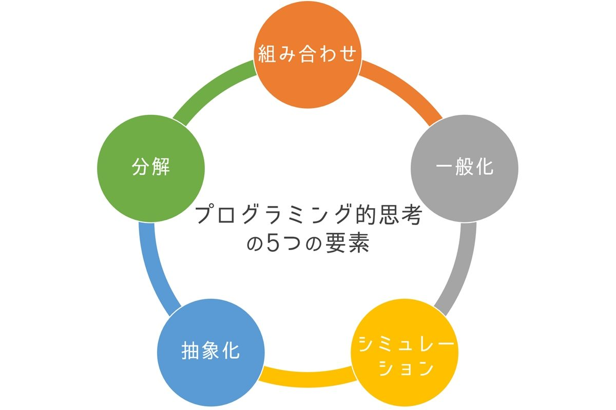 プログラミング的思考の5つの要素
