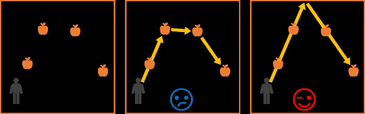 組み合わせ 手順の組み合わせを考える