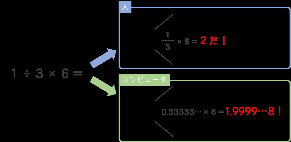 コンピュータの正確な処理のイメージ